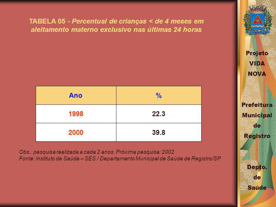 TABELA 05 - Percentual de crianças < de 4 meses em aleitamento materno exclusivo nas últimas 24 horas Ano% 199822.3 200039.8 Obs.: pesquisa realizada a cada 2 anos.