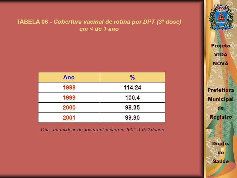 TABELA 06 - Cobertura vacinal de rotina por DPT (3ª dose) em < de 1 ano Ano% 1998114.24 1999100.4 200098.35 200199.90 Obs.: quantidade de doses aplicadas em 2001: 1.072 doses.