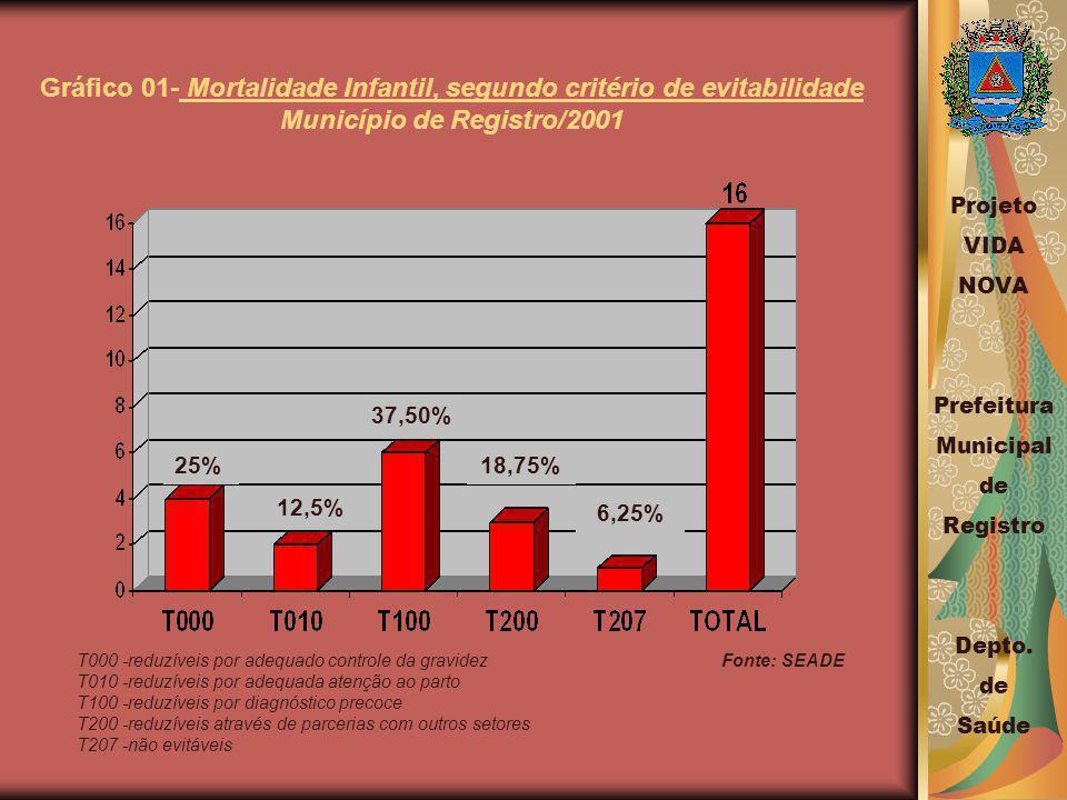 Gráfico 01- Mortalidade Infantil, segundo critério de evitabilidade Município de Registro/2001 T000 -reduzíveis por adequado controle da gravidez Fonte: SEADE T010 -reduzíveis por adequada atenção ao parto T100 -reduzíveis por diagnóstico precoce T200 -reduzíveis através de parcerias com outros setores T207 -não evitáveis 25% 12,5% 37,50% 18,75% 6,25% Projeto VIDA NOVA Prefeitura Municipal de Registro Depto.