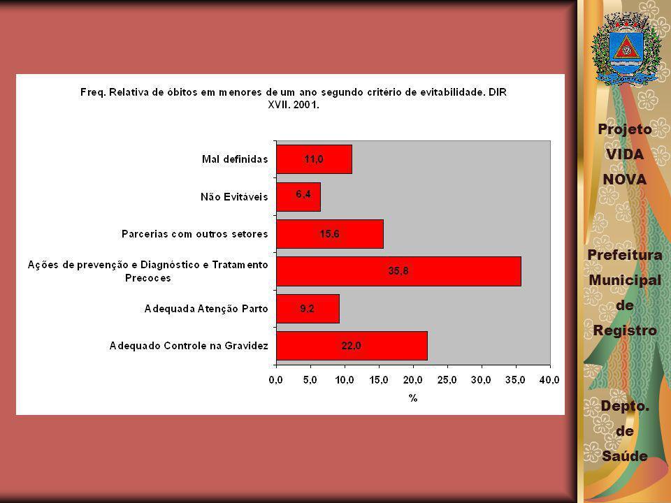 Projeto VIDA NOVA Prefeitura Municipal de Registro Depto. de Saúde