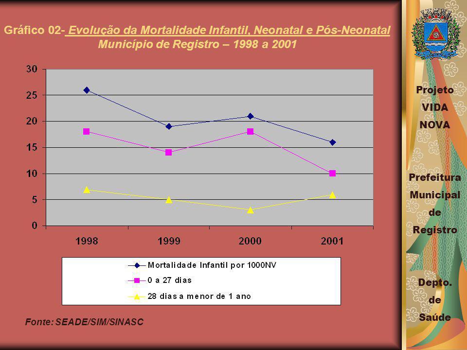 Gráfico 02- Evolução da Mortalidade Infantil, Neonatal e Pós-Neonatal Município de Registro – 1998 a 2001 Fonte: SEADE/SIM/SINASC Projeto VIDA NOVA Prefeitura Municipal de Registro Depto.
