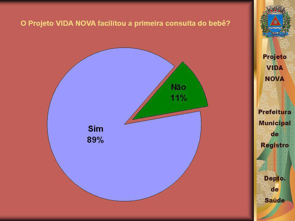 O Projeto VIDA NOVA facilitou a primeira consulta do bebê.