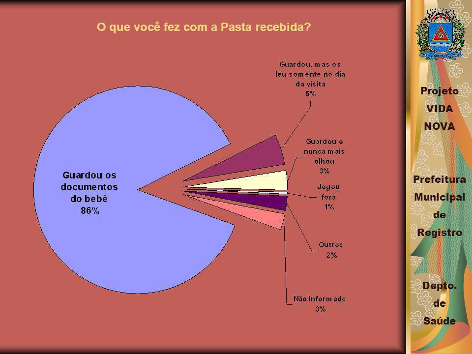 O que você fez com a Pasta recebida.Projeto VIDA NOVA Prefeitura Municipal de Registro Depto.