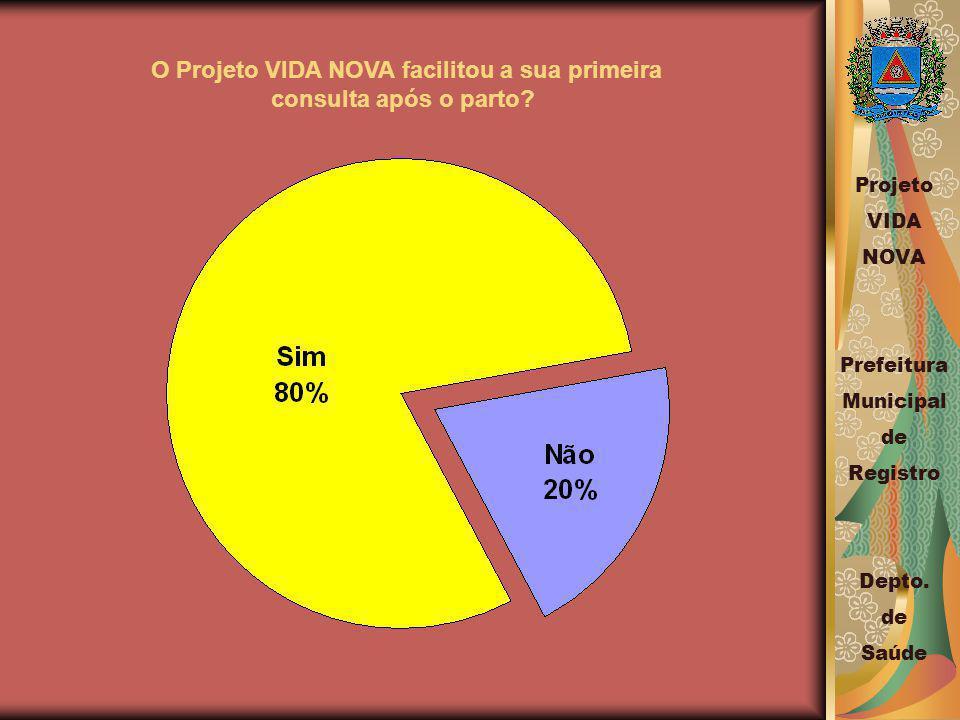O Projeto VIDA NOVA facilitou a sua primeira consulta após o parto.
