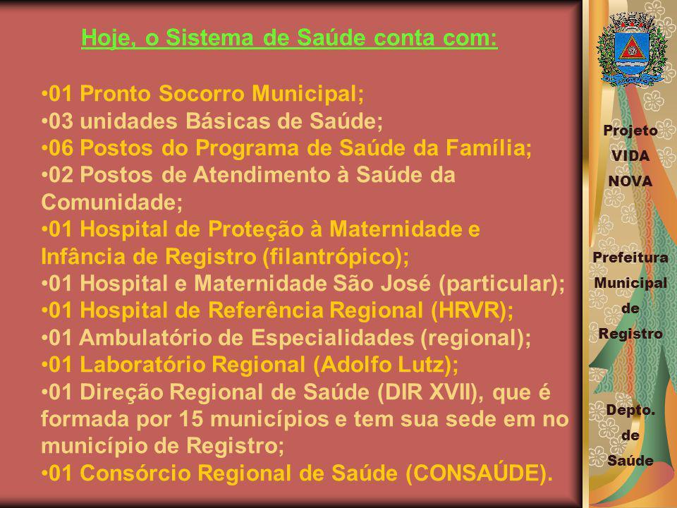 Hoje, o Sistema de Saúde conta com: 01 Pronto Socorro Municipal; 03 unidades Básicas de Saúde; 06 Postos do Programa de Saúde da Família; 02 Postos de Atendimento à Saúde da Comunidade; 01 Hospital de Proteção à Maternidade e Infância de Registro (filantrópico); 01 Hospital e Maternidade São José (particular); 01 Hospital de Referência Regional (HRVR); 01 Ambulatório de Especialidades (regional); 01 Laboratório Regional (Adolfo Lutz); 01 Direção Regional de Saúde (DIR XVII), que é formada por 15 municípios e tem sua sede em no município de Registro; 01 Consórcio Regional de Saúde (CONSAÚDE).