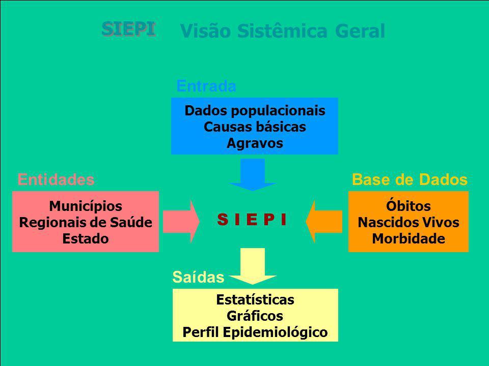 Visão Sistêmica Geral SIEPI Dados populacionais Causas básicas Agravos Entrada s Óbitos Nascidos Vivos Morbidade Base de Dados Municípios Regionais de