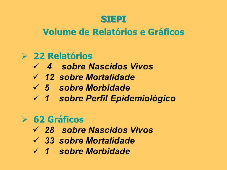 Volume de Relatórios e Gráficos 22 Relatórios 4 sobre Nascidos Vivos 12 sobre Mortalidade 5 sobre Morbidade 1 sobre Perfil Epidemiológico 62 Gráficos