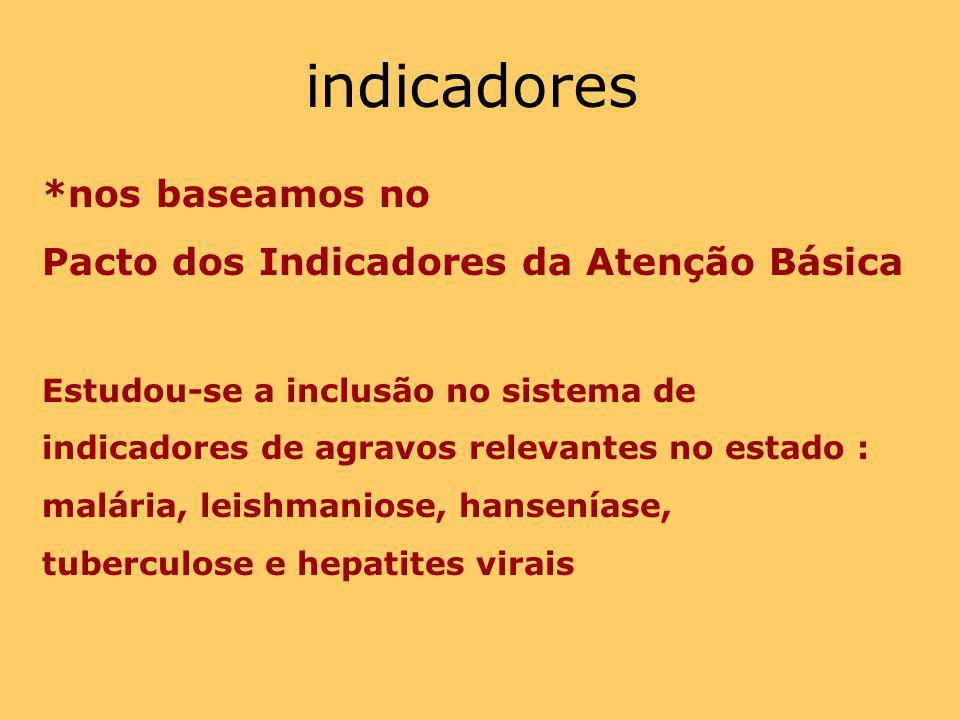 indicadores *nos baseamos no Pacto dos Indicadores da Atenção Básica Estudou-se a inclusão no sistema de indicadores de agravos relevantes no estado :