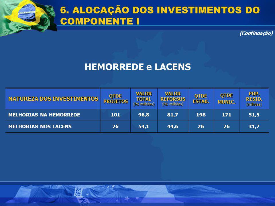 6. ALOCAÇÃO DOS INVESTIMENTOS DO COMPONENTE I HEMORREDE e LACENS (Continuação) NATUREZA DOS INVESTIMENTOS QTDEPROJETOSVALORTOTAL (R$ milhões) VALORREF