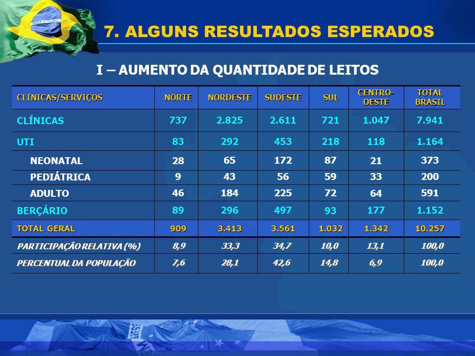7. ALGUNS RESULTADOS ESPERADOS I – AUMENTO DA QUANTIDADE DE LEITOS 10.2571.3421.0323.5613.413909 TOTAL GERAL 1.1521779349729689BERÇÁRIO 59164722251844