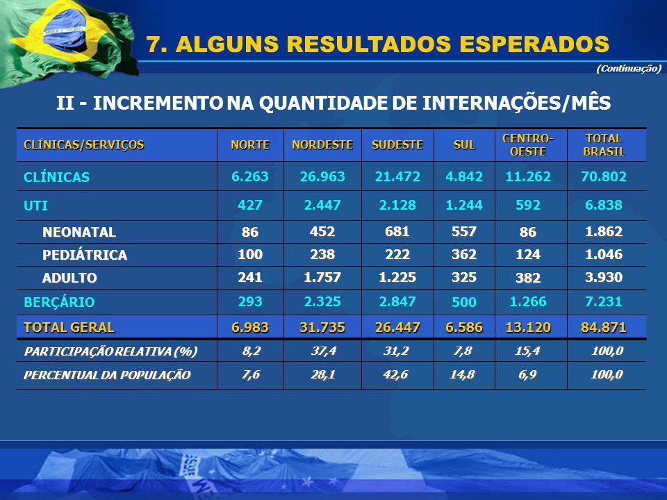 7. ALGUNS RESULTADOS ESPERADOS II - INCREMENTO NA QUANTIDADE DE INTERNAÇÕES/MÊS (Continuação) 84.87113.1206.58626.44731.7356.983 TOTAL GERAL 7.2311.26