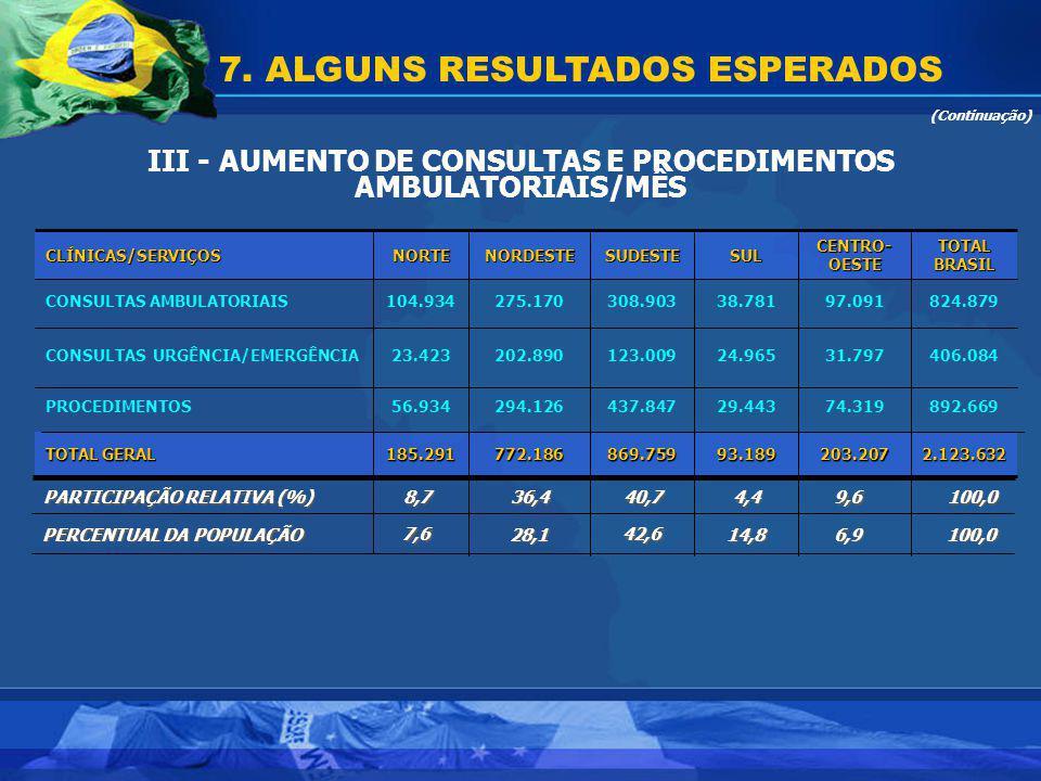 III - AUMENTO DE CONSULTAS E PROCEDIMENTOS AMBULATORIAIS/MÊS 7. ALGUNS RESULTADOS ESPERADOS (Continuação) 2.123.632203.20793.189869.759772.186185.291
