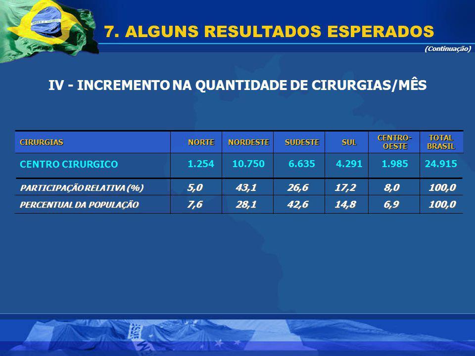 7. ALGUNS RESULTADOS ESPERADOS IV - INCREMENTO NA QUANTIDADE DE CIRURGIAS/MÊS (Continuação) 24.9151.9854.2916.63510.7501.254CENTRO CIRURGICO TOTAL BRA