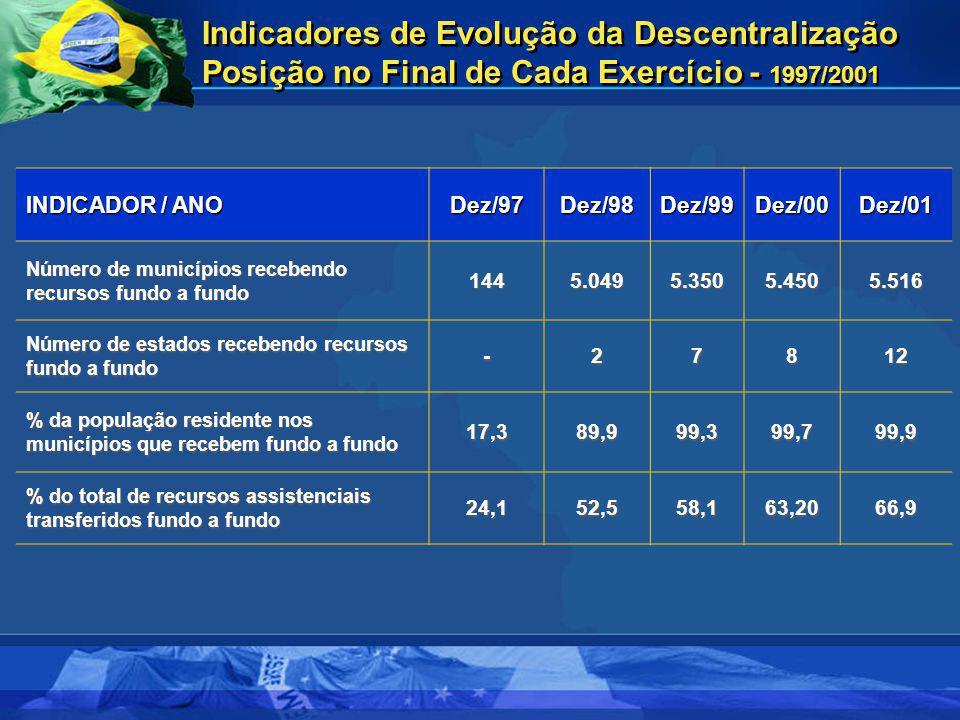 INDICADOR / ANO Dez/97Dez/98Dez/99Dez/00Dez/01 Número de municípios recebendo recursos fundo a fundo 1445.0495.3505.4505.516 Número de estados receben