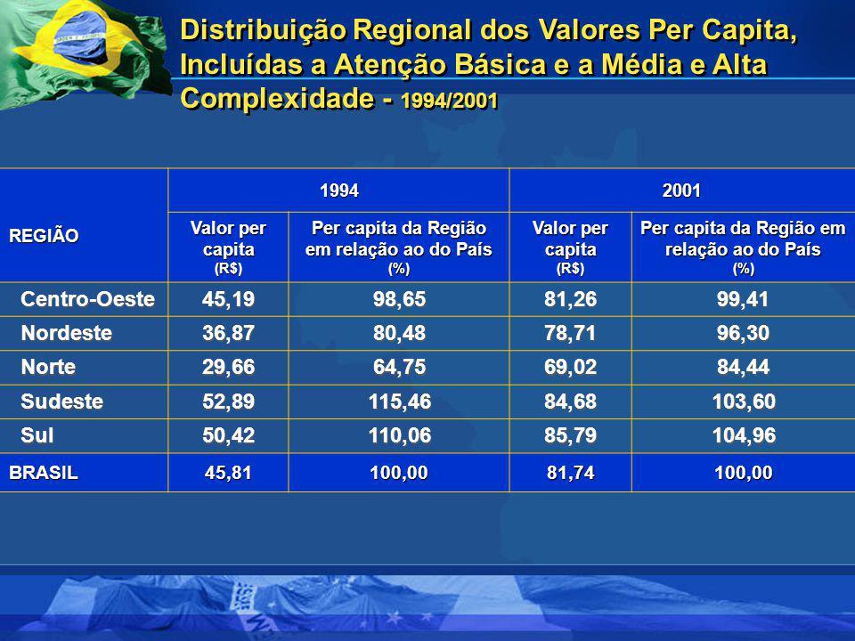 REGIÃO 19942001 Valor per capita (R$) Per capita da Região em relação ao do País (%) Valor per capita (R$) Per capita da Região em relação ao do País