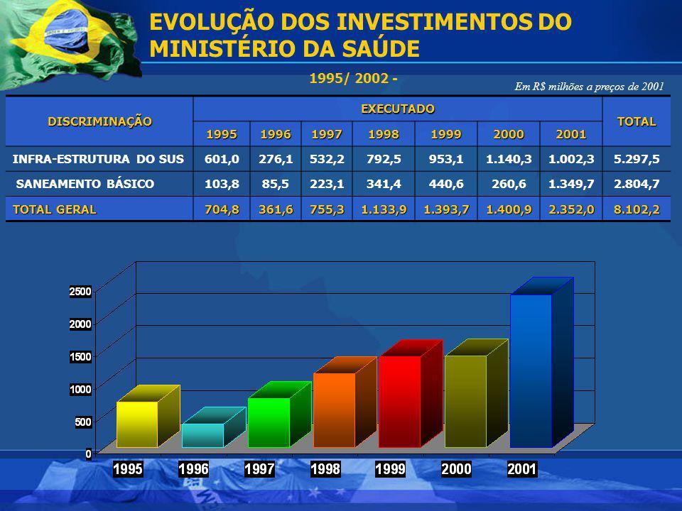 Em R$ milhões a preços de 2001 EVOLUÇÃO DOS INVESTIMENTOS DO MINISTÉRIO DA SAÚDE 1995/ 2002 -DISCRIMINAÇÃOEXECUTADOTOTAL1995199619971998199920002001 I