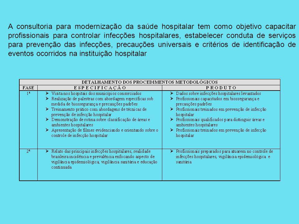 A consultoria para modernização da saúde hospitalar tem como objetivo capacitar profissionais para controlar infecções hospitalares, estabelecer condu