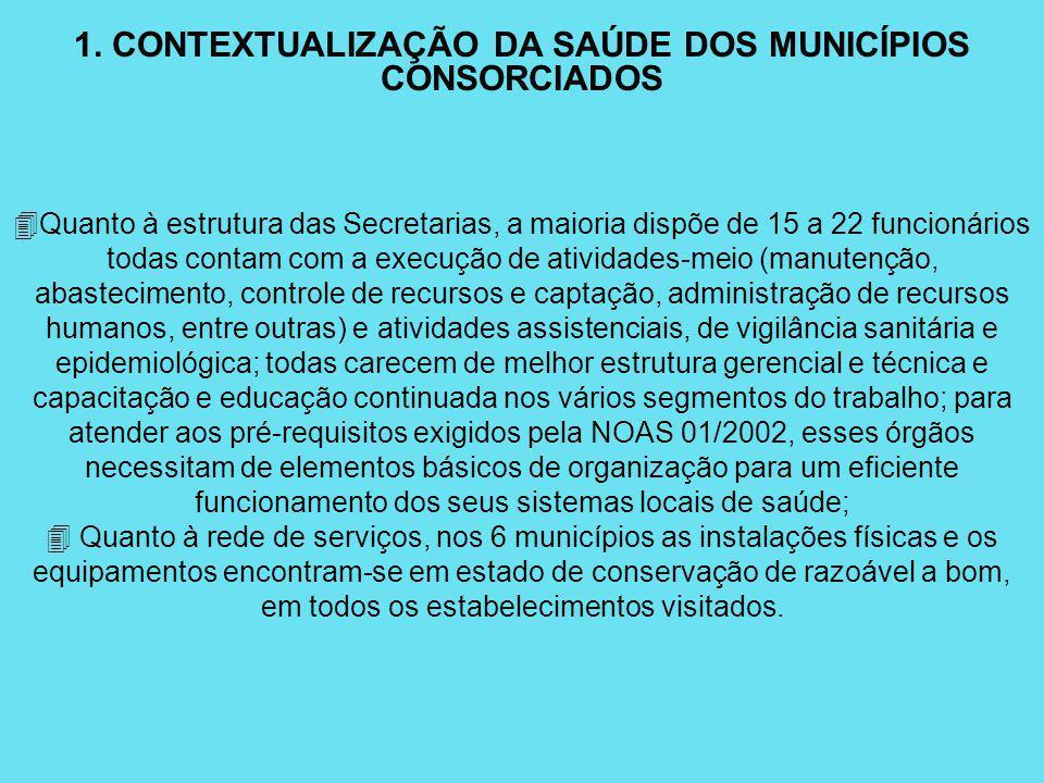 1. CONTEXTUALIZAÇÃO DA SAÚDE DOS MUNICÍPIOS CONSORCIADOS 4Quanto à estrutura das Secretarias, a maioria dispõe de 15 a 22 funcionários todas contam co