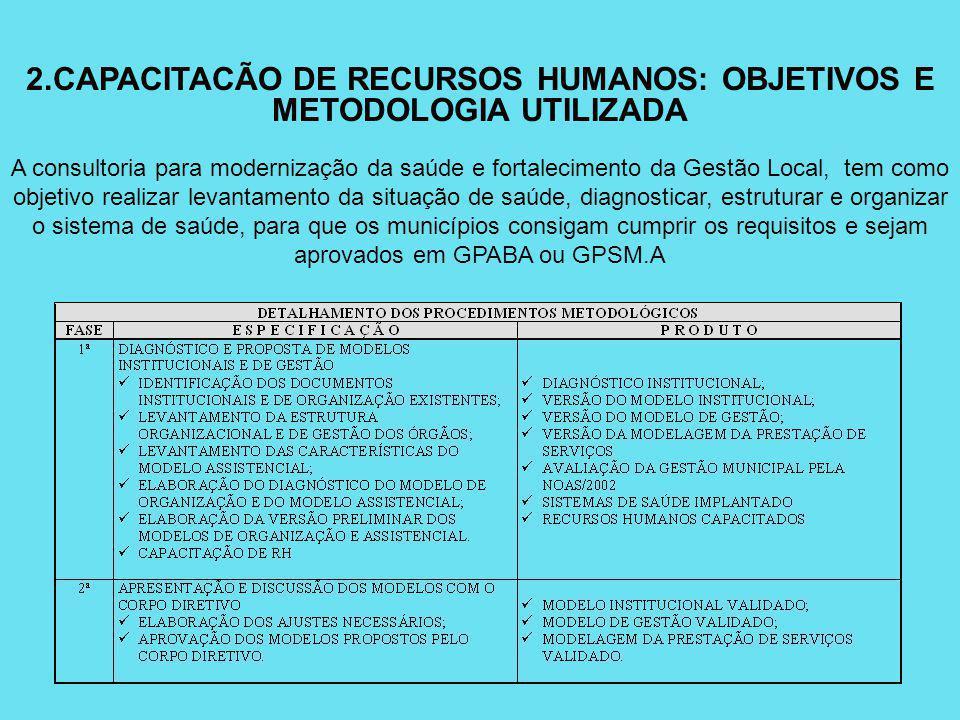2.CAPACITACÃO DE RECURSOS HUMANOS: OBJETIVOS E METODOLOGIA UTILIZADA A consultoria para modernização da saúde e fortalecimento da Gestão Local, tem co