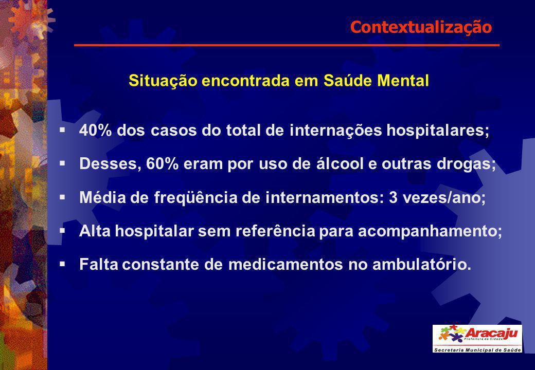 40% dos casos do total de internações hospitalares; Desses, 60% eram por uso de álcool e outras drogas; Média de freqüência de internamentos: 3 vezes/