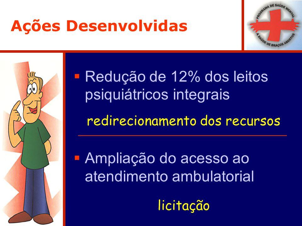 Ações Desenvolvidas Redução de 12% dos leitos psiquiátricos integrais redirecionamento dos recursos Ampliação do acesso ao atendimento ambulatorial licitação