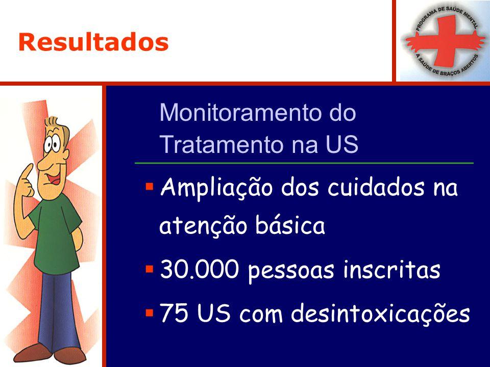 Resultados Monitoramento do Tratamento na US Ampliação dos cuidados na atenção básica 30.000 pessoas inscritas 75 US com desintoxicações
