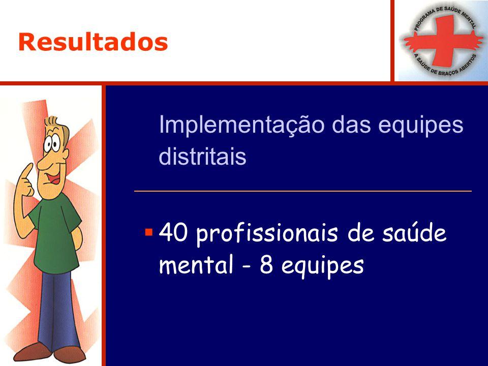 Resultados Implementação das equipes distritais 40 profissionais de saúde mental - 8 equipes