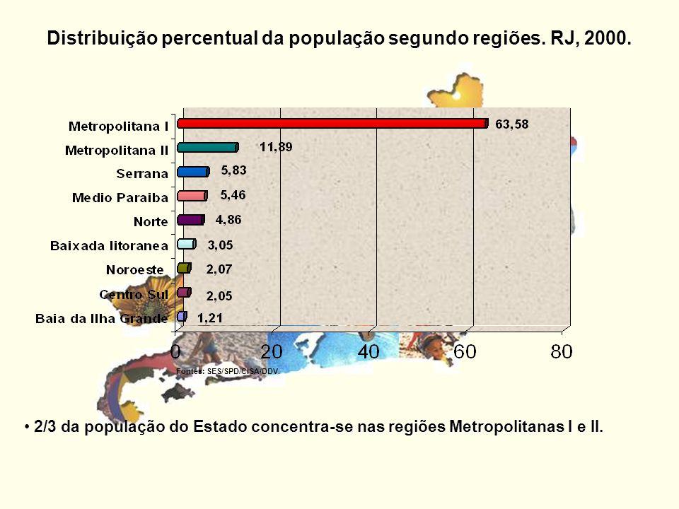 Distribuição percentual da população segundo regiões. RJ, 2000. 2/3 da população do Estado concentra-se nas regiões Metropolitanas I e II. Fontes: SES