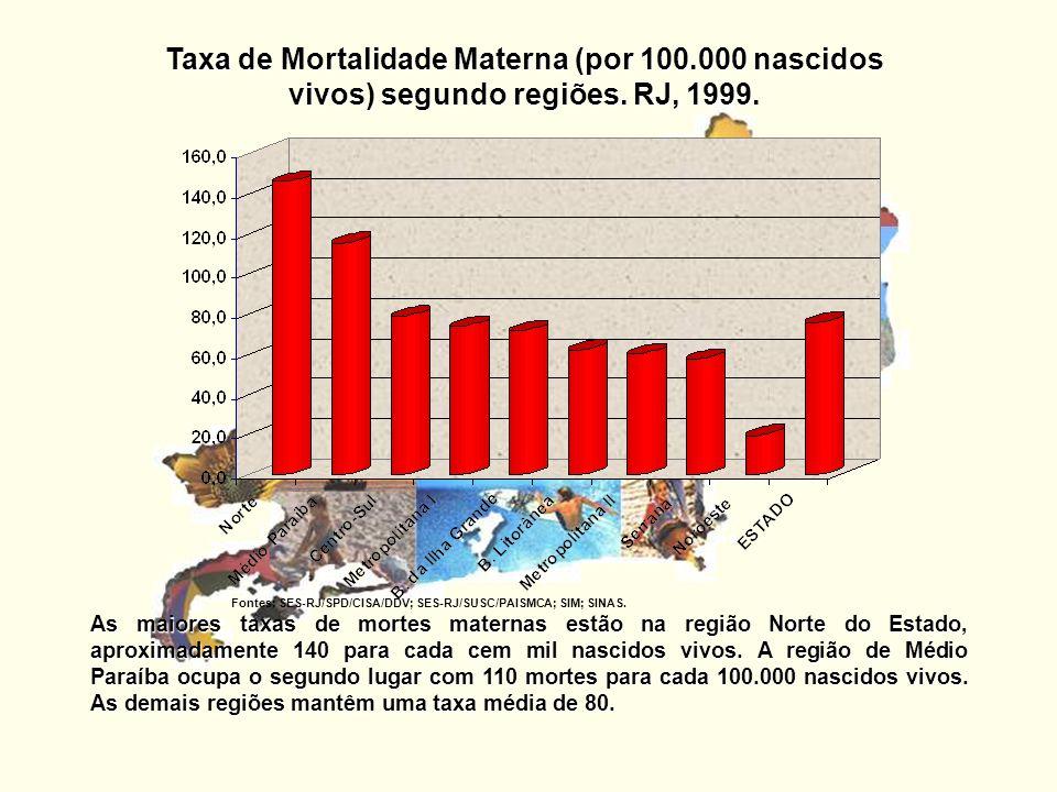 Taxa de Mortalidade Materna (por 100.000 nascidos vivos) segundo regiões. RJ, 1999. As maiores taxas de mortes maternas estão na região Norte do Estad