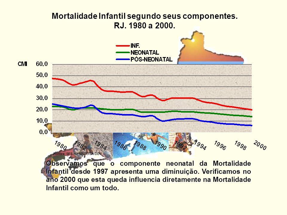 Mortalidade Infantil segundo seus componentes. RJ. 1980 a 2000. Observamos que o componente neonatal da Mortalidade Infantil desde 1997 apresenta uma