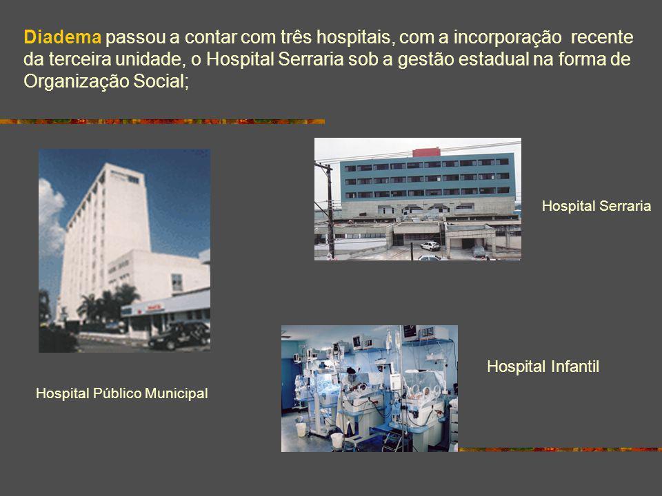 Diadema passou a contar com três hospitais, com a incorporação recente da terceira unidade, o Hospital Serraria sob a gestão estadual na forma de Orga