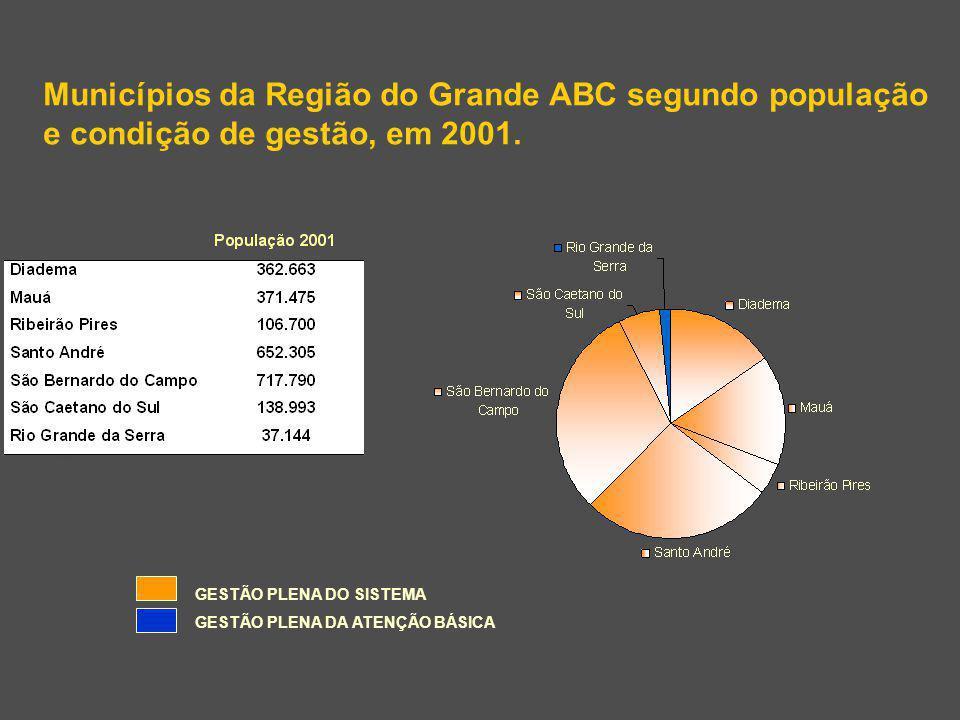 Municípios da Região do Grande ABC segundo população e condição de gestão, em 2001. GESTÃO PLENA DO SISTEMA GESTÃO PLENA DA ATENÇÃO BÁSICA Fonte: DATA
