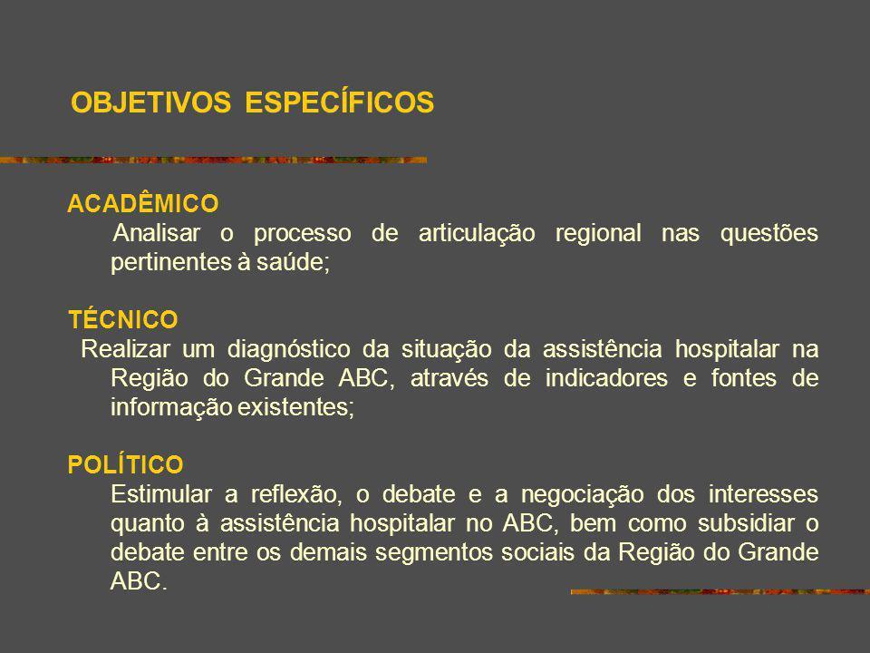 OBJETIVOS ESPECÍFICOS ACADÊMICO Analisar o processo de articulação regional nas questões pertinentes à saúde; TÉCNICO Realizar um diagnóstico da situa