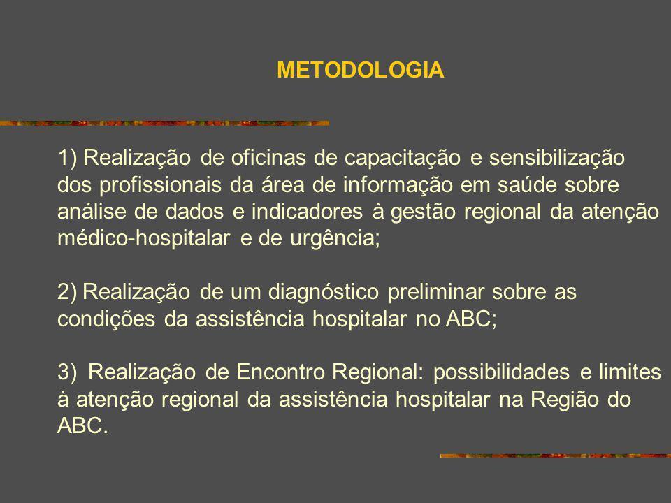 METODOLOGIA 1) Realização de oficinas de capacitação e sensibilização dos profissionais da área de informação em saúde sobre análise de dados e indica