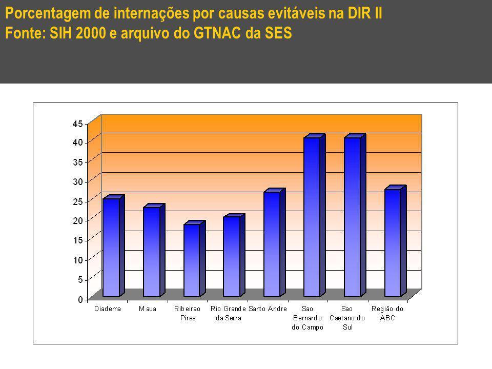 Porcentagem de internações por causas evitáveis na DIR II Fonte: SIH 2000 e arquivo do GTNAC da SES