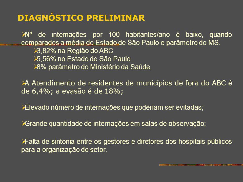 DIAGNÓSTICO PRELIMINAR N º de internações por 100 habitantes/ano é baixo, quando comparados a média do Estado de São Paulo e parâmetro do MS. 3,82% na