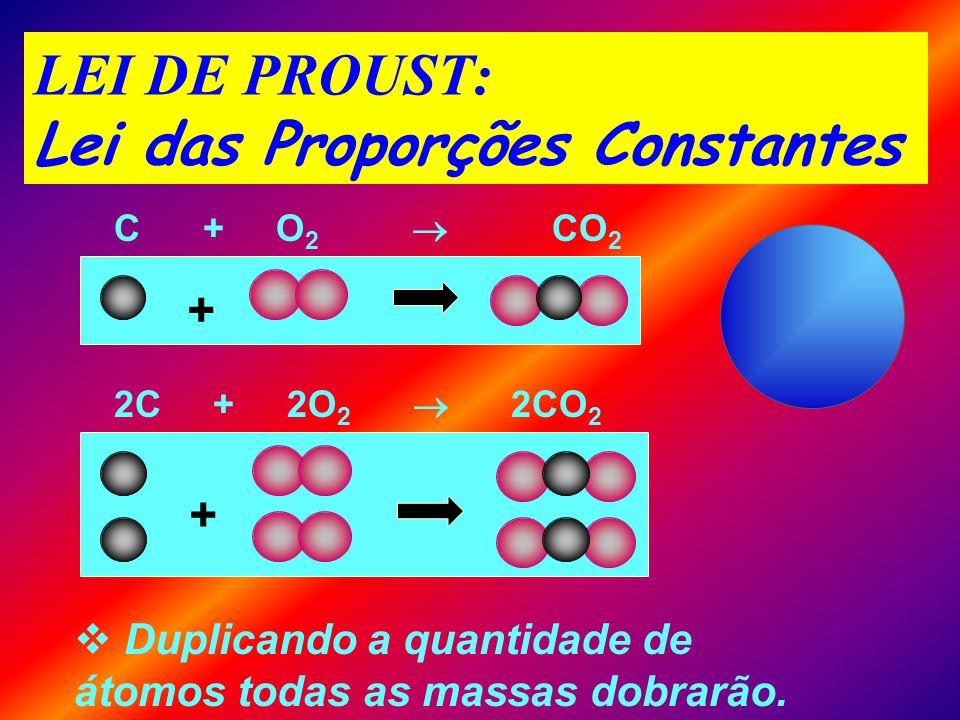 LAVOISIER: Lei da Conservação das Massas C + O 2 CO 2 + 12g C + 32g O 2 44g CO 2 Partículas iniciais e finais são as mesmas massa iguais.