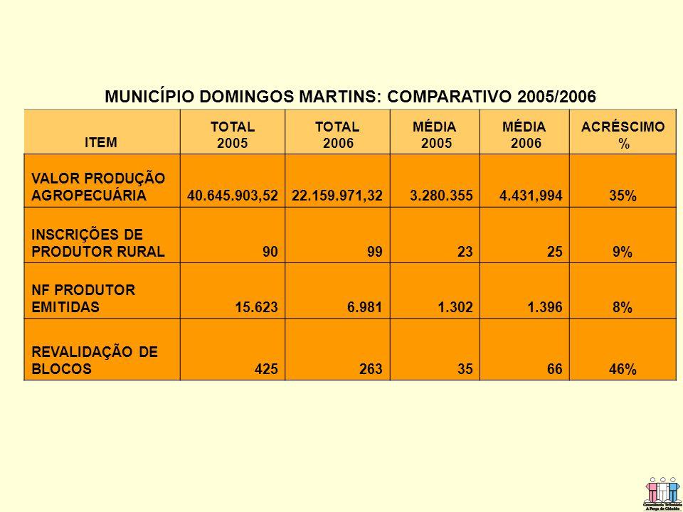 MUNICÍPIO DOMINGOS MARTINS: COMPARATIVO 2005/2006 ITEM TOTAL 2005 TOTAL 2006 MÉDIA 2005 MÉDIA 2006 ACRÉSCIMO % VALOR PRODUÇÃO AGROPECUÁRIA40.645.903,5