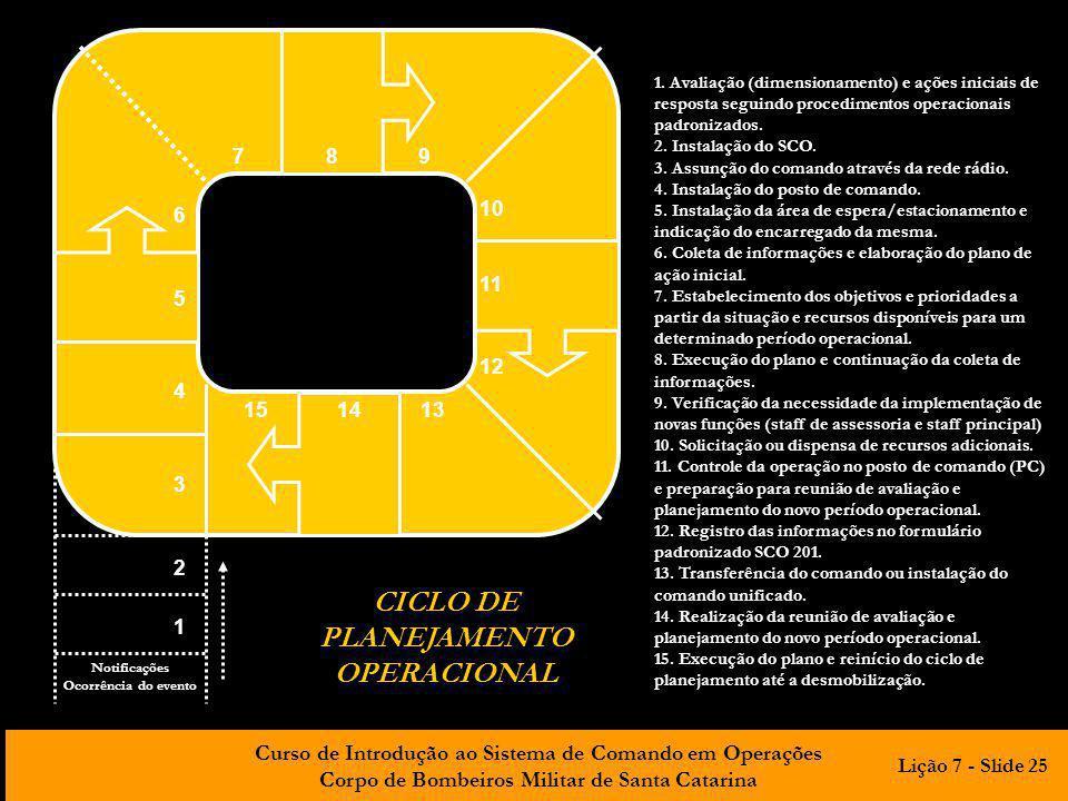 Curso de Introdução ao Sistema de Comando em Operações Corpo de Bombeiros Militar de Santa Catarina 151413 12 11 10 987 6 5 4 3 2 1 Notificações Ocorrência do evento 1.