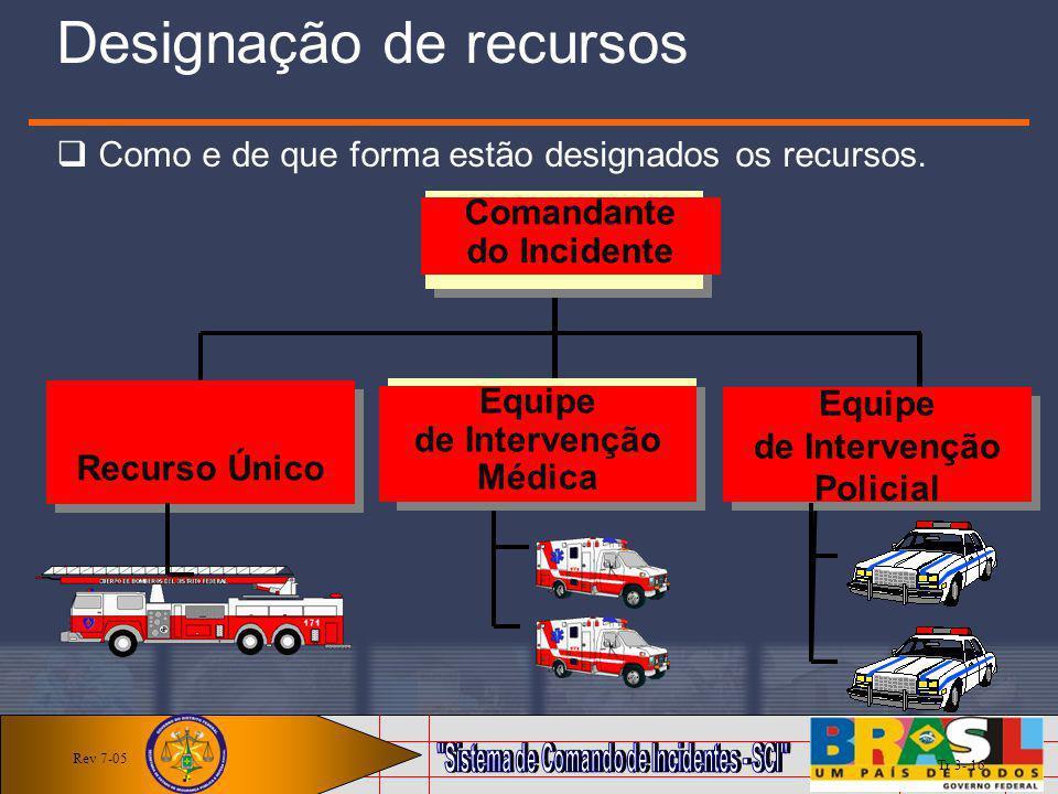 Comandante do Incidente Comandante do Incidente Equipe de Intervenção Médica Equipe de Intervenção Médica Equipe de Intervenção Policial Equipe de Int