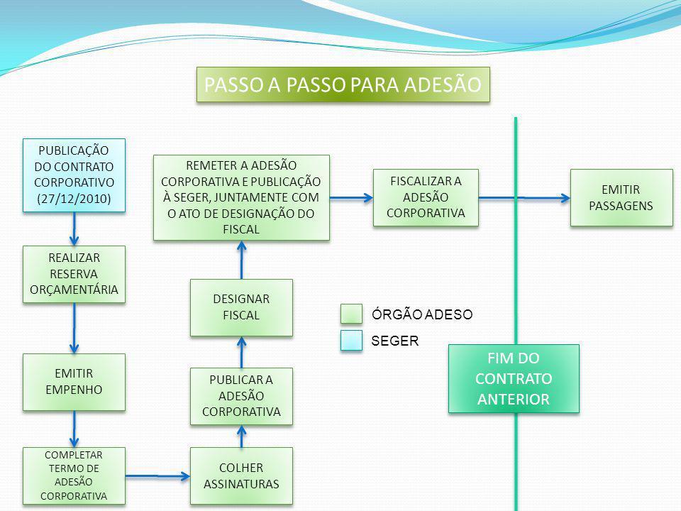 REALIZAR JUSTIFICATIVA PARA ADITIVO REALIZAR RESERVA ORÇAMENTÁRIA EMITIR DECLARAÇÃO DE RESPONSABILIDADE FISCAL ENCAMINHAR OFÍCIO À SEGER COM OS DOCUMENTOS ACIMA ADOTAR OS PROCEDIMENTOS DE ADITIVO COLHER ASSINATURA EMPRESA E SEGER EMITIR PASSAGENS REMETER CÓPIA AO ORGÃO ADESO PUBLICAR ADITIVO NO DIO E NO PORTAL DE COMPRAS PASSO A PASSO PARA ADITIVOS SEGER ÓRGÃO ADESO EMITIR EMPENHO