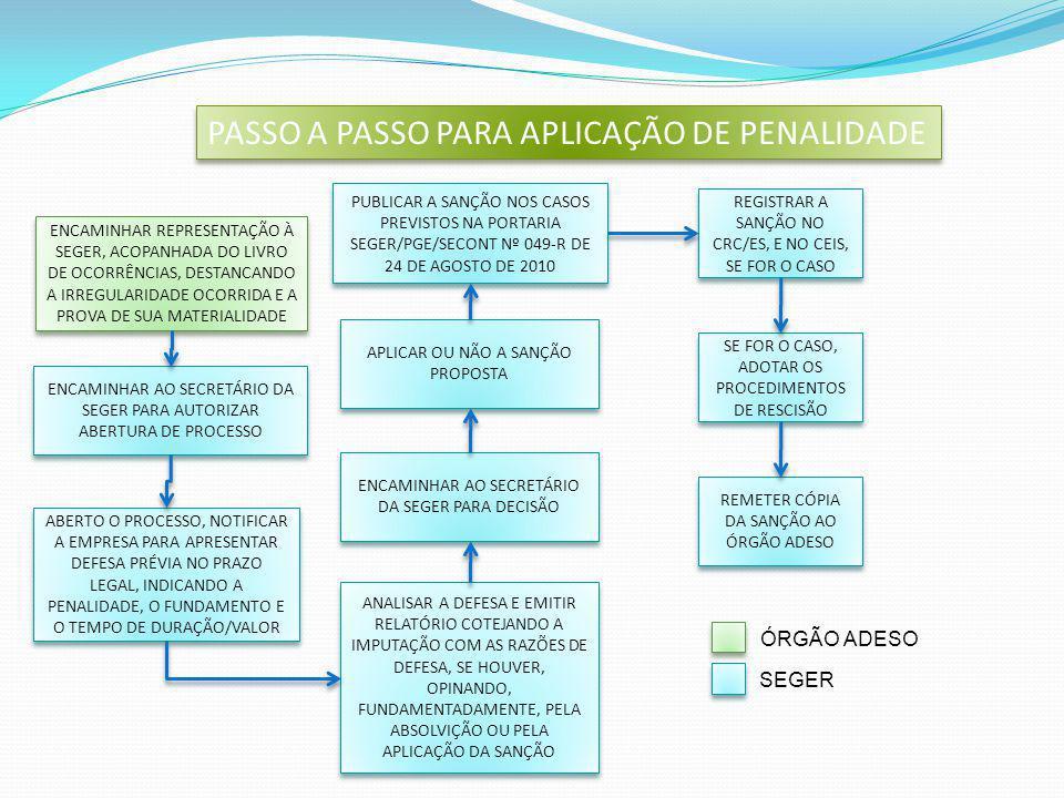 EM CASO DE DÚVIDAS ACESSE NOSSO: GECOV – Gerência de Gestão de Contratos e Convênios Tel.