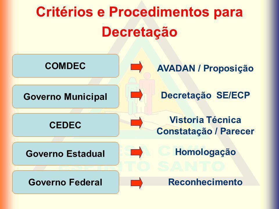 Critérios e Procedimentos para Decretação COMDEC GOVERNO MUNICIPAL AVADAN / Proposição Decretação SE/ECP Vistoria Técnica Constatação / Parecer GOVERN