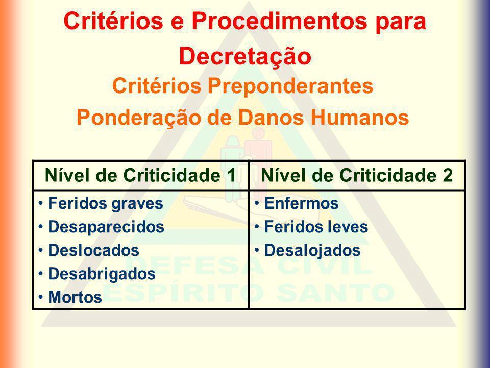 Critérios e Procedimentos para Decretação Critérios Preponderantes Ponderação de Danos Humanos Nível de Criticidade 1Nível de Criticidade 2 Feridos gr