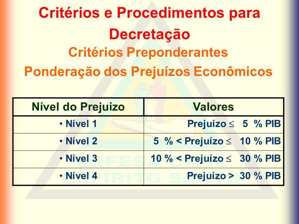 Critérios e Procedimentos para Decretação Critérios Preponderantes Ponderação dos Prejuízos Econômicos Nível do PrejuízoValores Nível 1 Prejuízo 5 % P
