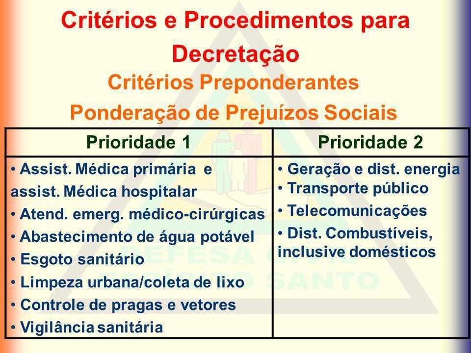 Critérios e Procedimentos para Decretação Critérios Preponderantes Ponderação de Prejuízos Sociais Prioridade 1Prioridade 2 Assist. Médica primária e