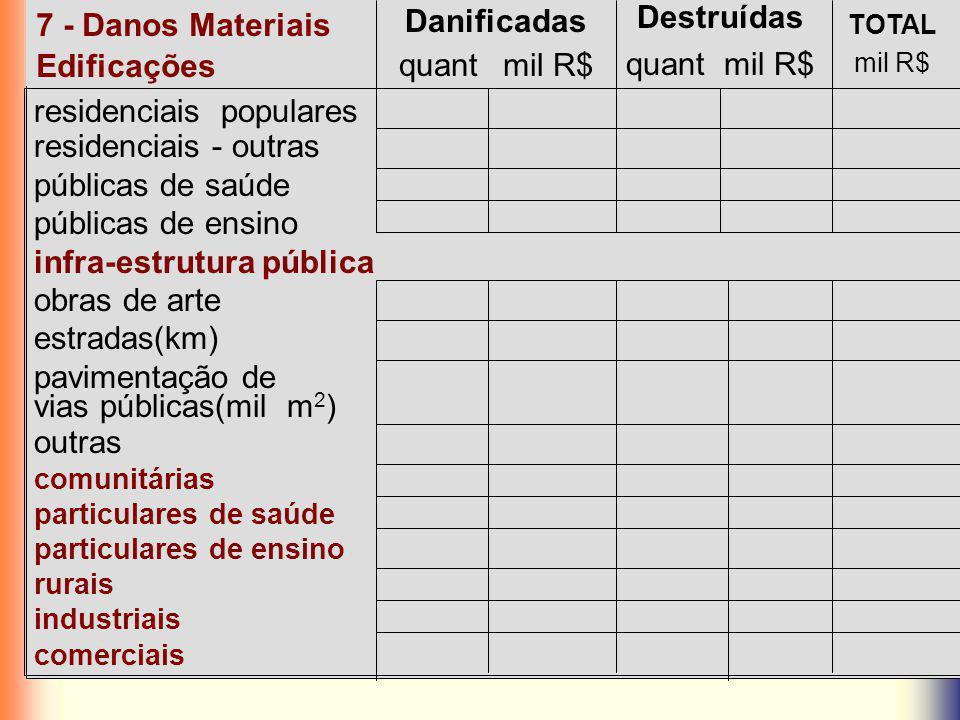 residenciais populares residenciais - outras públicas de saúde públicas de ensino infra-estrutura pública obras de arte estradas(km) pavimentação de v
