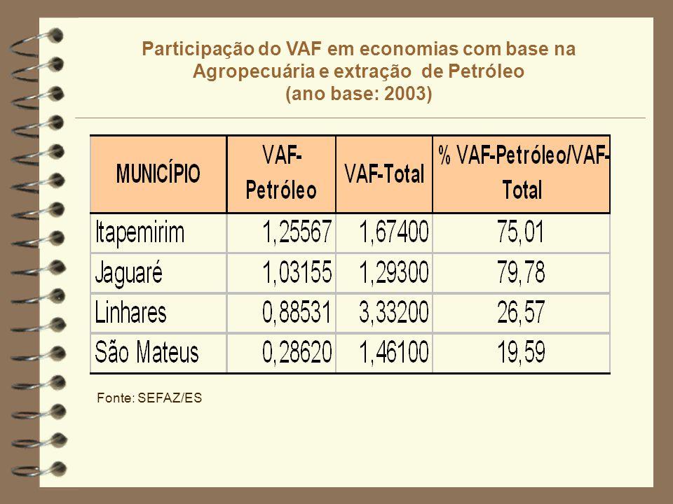 Participação do VAF em economias com base na Agropecuária e extração de Petróleo (ano base: 2003) Fonte: SEFAZ/ES