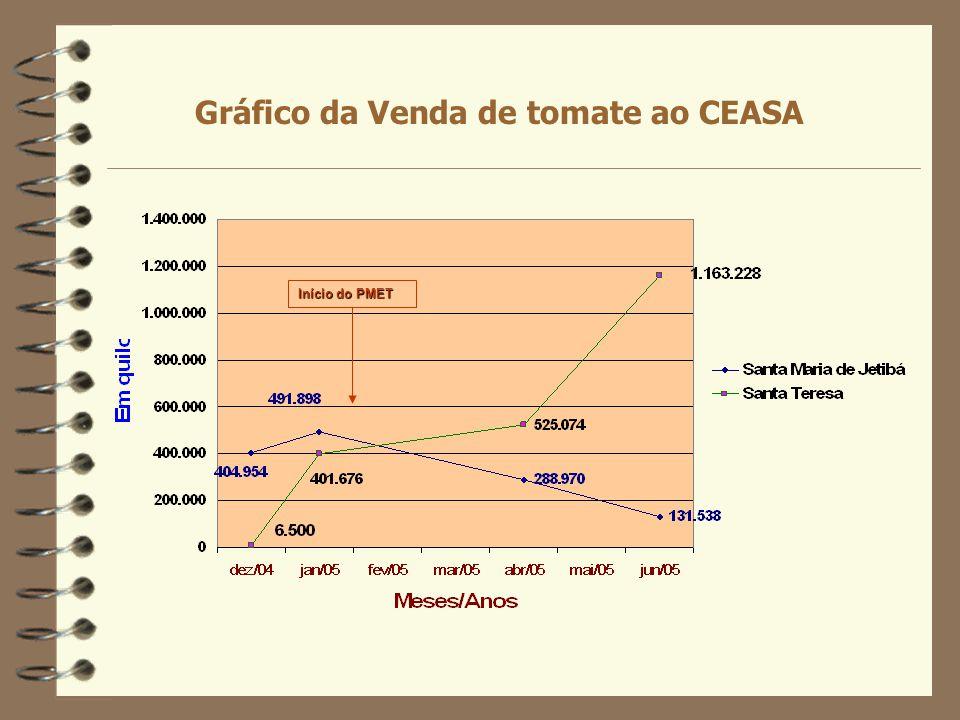 Início do PMET Gráfico da Venda de tomate ao CEASA