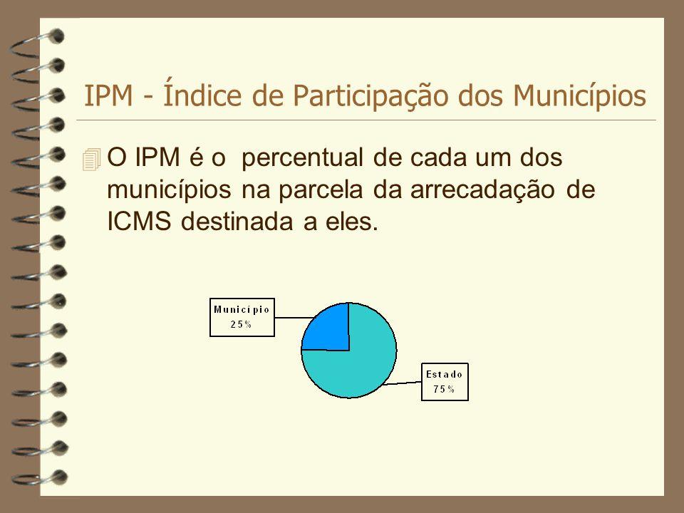IPM - Índice de Participação dos Municípios 4 O IPM é o percentual de cada um dos municípios na parcela da arrecadação de ICMS destinada a eles.